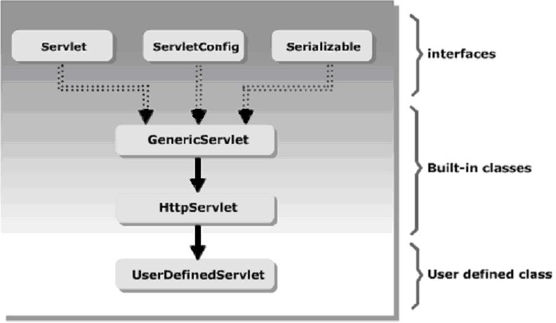 Javax.servlet.singlethreadmodel interface