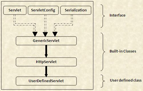 Servlet hierarchy and more with example the following figure shows the high level design of the hierarchy of interfaces and classes in javaxrvlet and javaxrvlettp packages ccuart Image collections